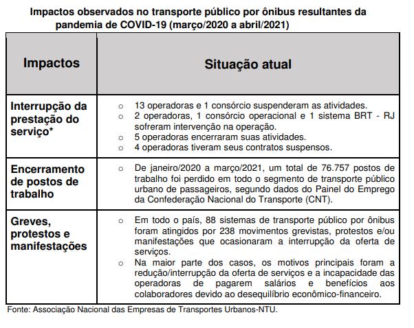 Tabela impactos observados no transporte público por ônibus